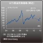 価格急騰の懸念は杞憂かもしれない 原油価格の行方~「大幅に下がる」可能性も