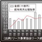 東日本大震災被災3県における建設業資金動向分析