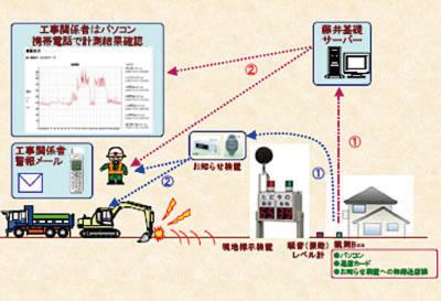 インターネット観測による騒音・振動レベルの管理方法