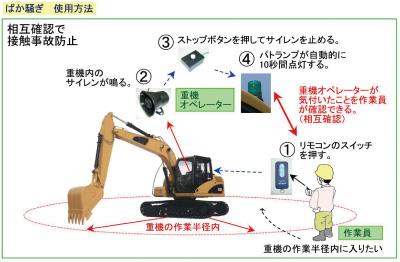 重機向け安全補助器具「ばか騒ぎ」の使用方法