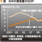 投資減少、資金逃避などの影響も日中衝突は中国にとっても大きな経済損失