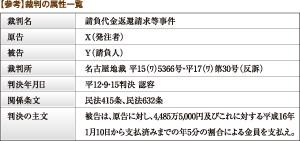 【参考】裁判の属性一覧