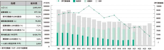 栃木県_グラフ