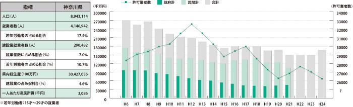 神奈川県_グラフ