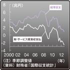 早くも、行き過ぎた円安への懸念が出始めた進む円安~「いくらまで」が適正なのか?
