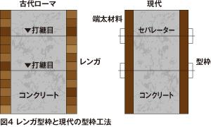 図4 レンガ型枠と現代の型枠工法