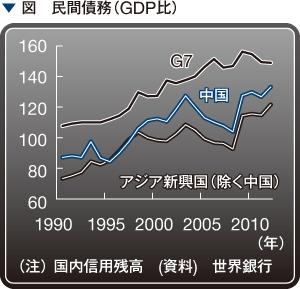 図 民間債務(GDP比)