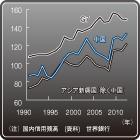 「先進国停滞、新興国成長」のシナリオが変わった新興国経済の「減速」に備えよ