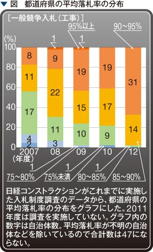 図 都道府県の平均落札率の分布