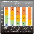 落札率の上昇続く自治体の入札都道府県の4分の3で平均落札率が90%以上