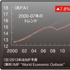 世界経済は正常化したのか?リーマン危機から5年~3つの「後遺症」