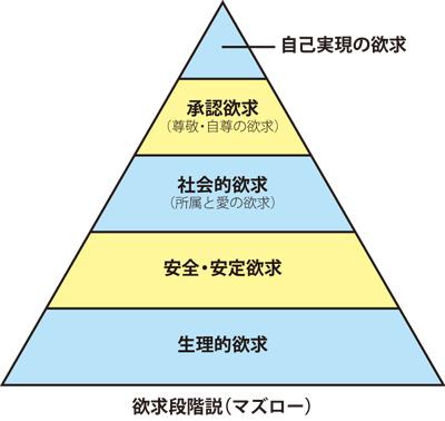 欲求段階説(マズロー)
