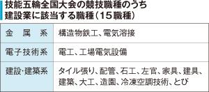 技能五輪全国大会の競技職種のうち建設業に該当する職種(15職種)