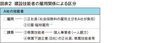 図表2  建設技能者の雇用関係による区分