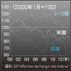 「再び円高」という可能性も円安は続くのか~2014年の為替シナリオ