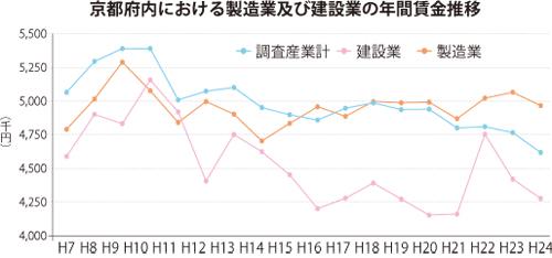 京都府内における製造業及び建設業の年間賃金推移
