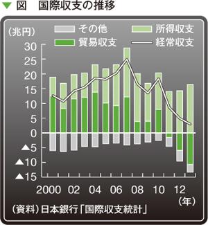 図 国際収支の推移