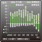 5年で経常黒字は8分の1に縮小した日本の「双子の赤字」国化と3つの課題
