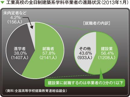 工業高校の全日制建築系学科卒業者の進路状況(2013年1月)
