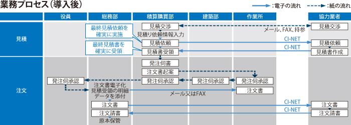 業務プロセス(導入後)