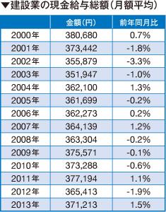 建設業の現金給与総額(月額平均)