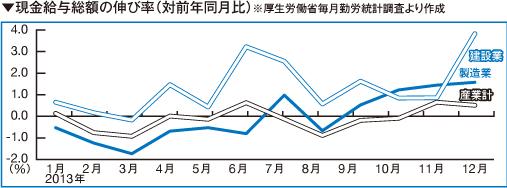 現金給与総額の伸び率(対前年同月比)※厚生労働省毎月勤労統計調査より作成