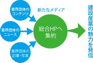 図1 総合ホームページの概略