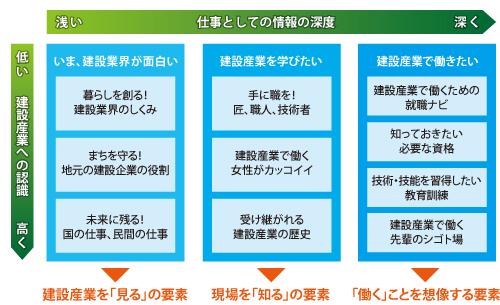 図2 総合ホームページの情報分類図