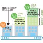建設企業へ新たな3つの経済対策