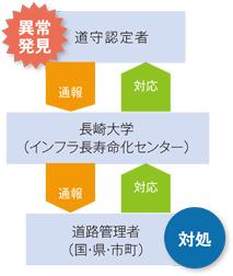 図1 通報システム