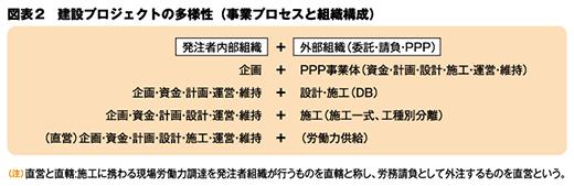 図表2 建設プロジェクトの多様性(事業プロセスと組織構成)