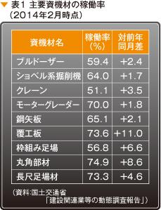 表1 主要資機材の稼働率(2014年2月時点)