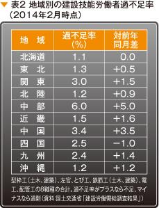 表2 地域別の建設技能労働者過不足率(2014年2月時点)