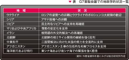 表 G7首脳会議での地政学的状況一覧