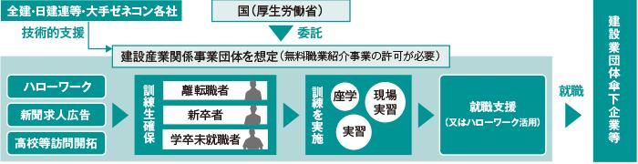建設労働者緊急育成支援事業(仮称)の流れ(厚生労働省ホームページより作成)