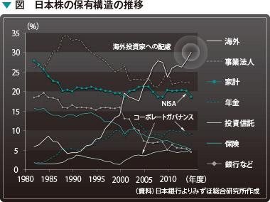 図 日本株の保有構造の推移