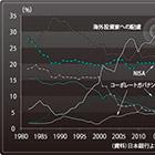 海外投資家を強く意識した内容に 「新成長戦略」から経済トレンドを読む