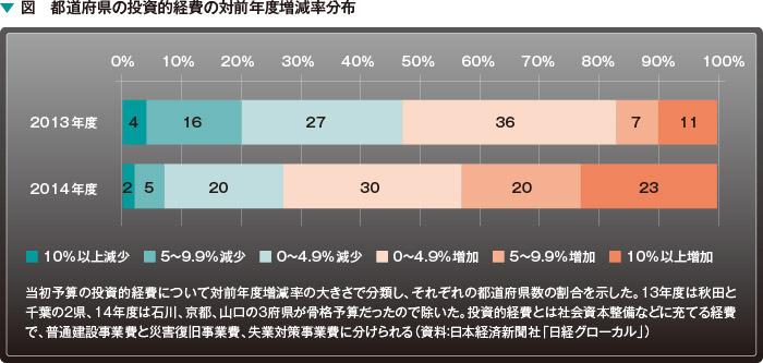 図 都道府県の投資的経費の対前年度増減率分布