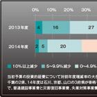 自治体の2014年度予算 税収の増加が投資的経費を押し上げる