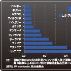 日本が意識する以上のリスクとなるか 「対ロ関係悪化」で懸念される欧州経済減速