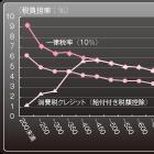 先行する欧州では失敗の歴史 軽減税率を日本で導入する必要はあるか