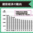 公共工事の設計労務単価|3年連続引き上げで2000年の水準上回る