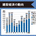 建設業の海外展開|海外工事受注が過去最高の1.8兆円に