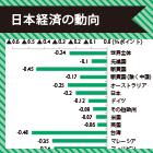 日本以上に「アジア」へのダメージ大|中国経済「減速」が各国経済に与える影響