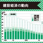 2015年度の建設投資の見通し|政府建設投資は前年度比14%減