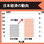 世界経済減速の中、国内企業収益に10兆円以上の恩恵|日本経済を下支えする円安・原油安効果