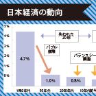 日本経済中長期展望|人口減少を跳ね返す成長モデルの転換