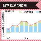 日本経済を下支えするインバウンド消費|訪日外国人対応の重点はモノからサービスへ