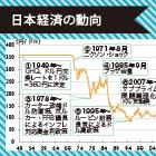 「良いドル高」か「悪いドル高」か|円ドル相場の行方