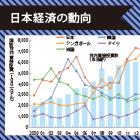 「チャイナ・プラス・ワン」戦略の難しさ|日本経済への中国の影響は引き続き大きい